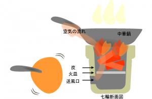 七輪の強火ならフライパンで中華料理を作れるほどの火力をうみだす