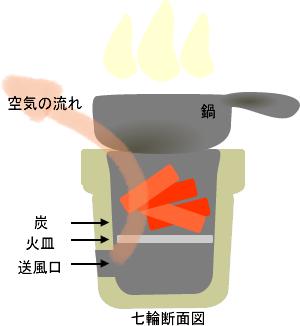 七輪と鍋のイラストGIF